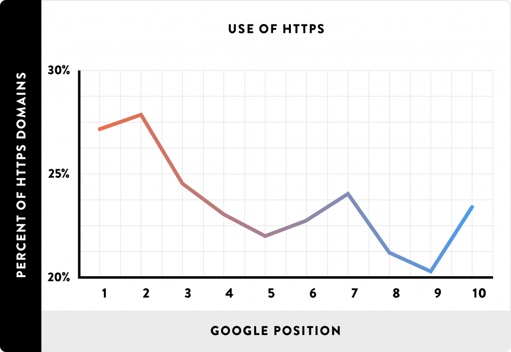 Use of HTTPs and influence on Google position