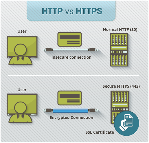 HTTP vs HTTPS comparison