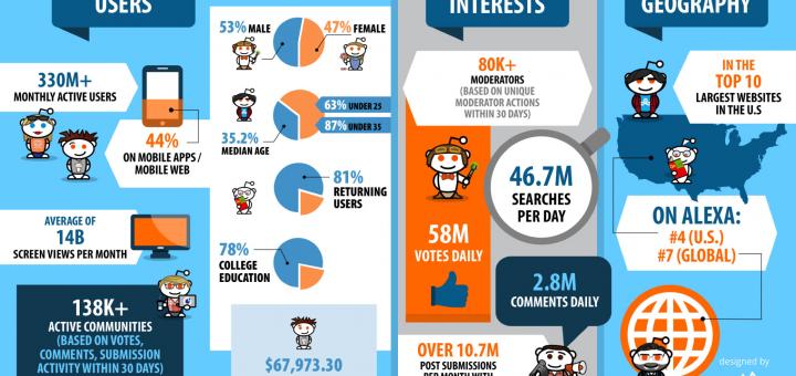 Reddit Statistics